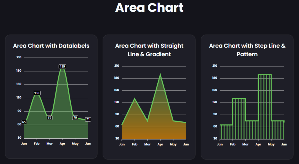 Area Chart in Graphina - wordpress chart plugin free   Iqonic Design  How to Create Charts and Graphs in WordPress Area Chart 1024x562
