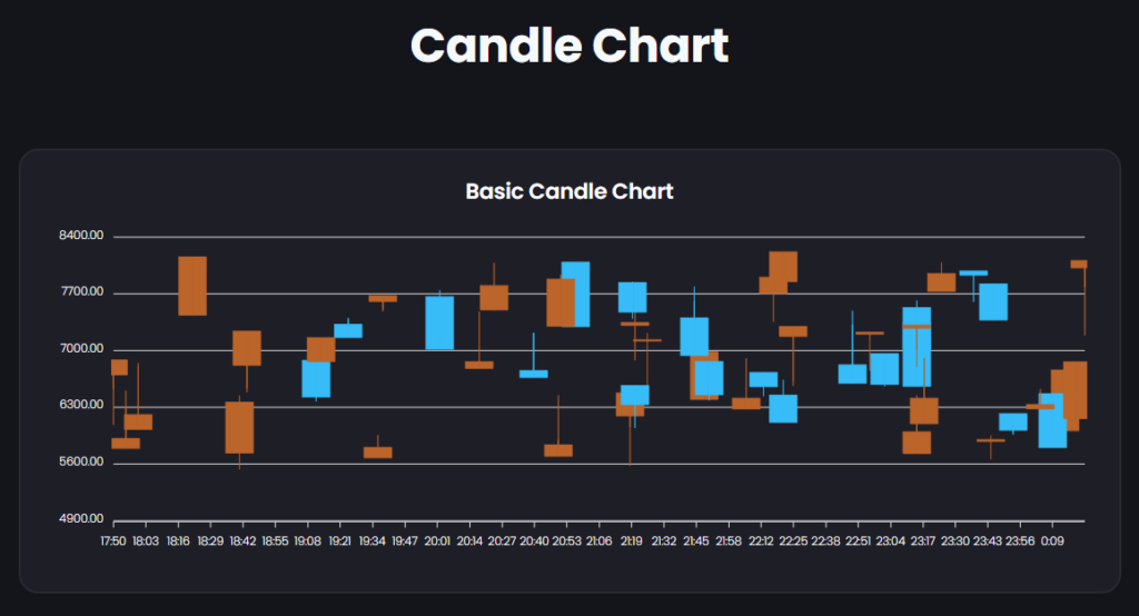 Candle Chart   Graphina   Free Elementor Charts and Graphs   Iqonic Design  How to Create Charts and Graphs in WordPress Candle Chart 1024x554