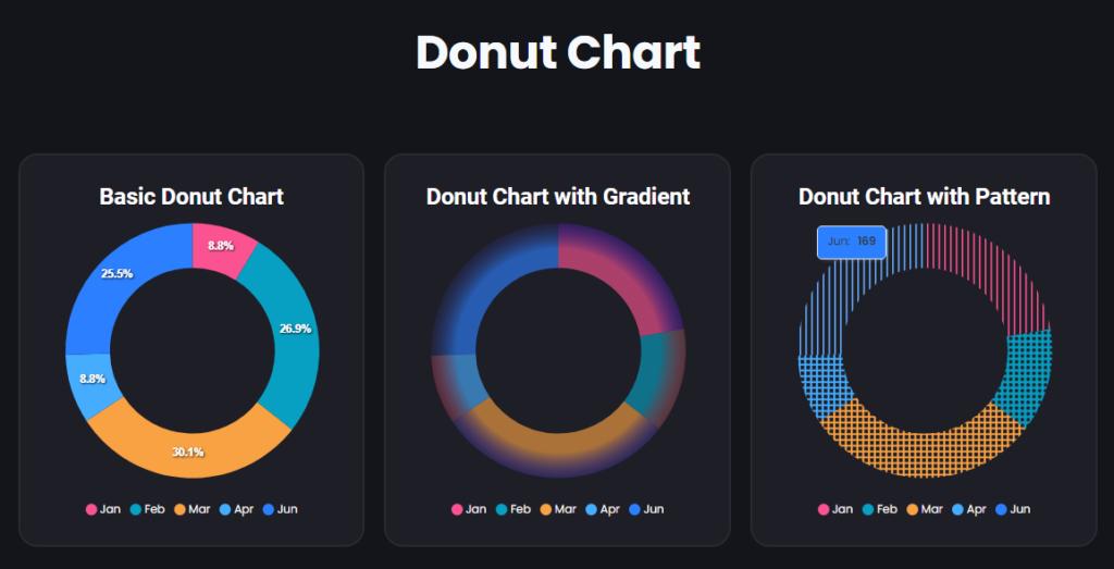 Donut Chart   Graphina   Free WordPress Chart Plugin   Iqonic Design  How to Create Charts and Graphs in WordPress Donut Chart 1024x523