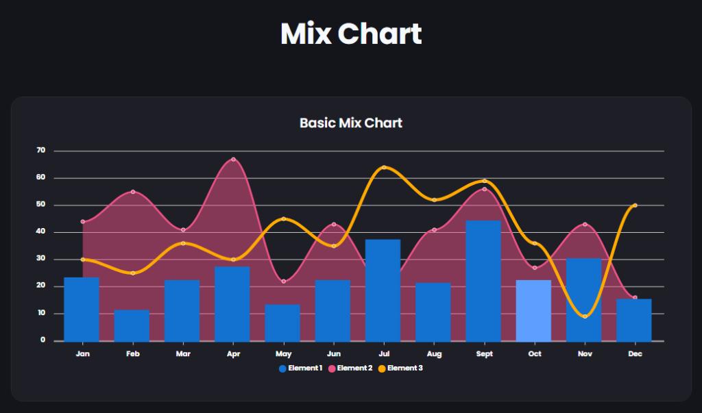 Mix Chart   Graphina   WordPress chart plugin free   Iqonic Design   How to Create Charts and Graphs in WordPress Mix Chart 1024x603