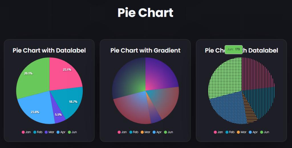 Pie Chart   Graphina   Free WordPress Chart Plugin   Iqonic Design  How to Create Charts and Graphs in WordPress Pie Chart 1024x520