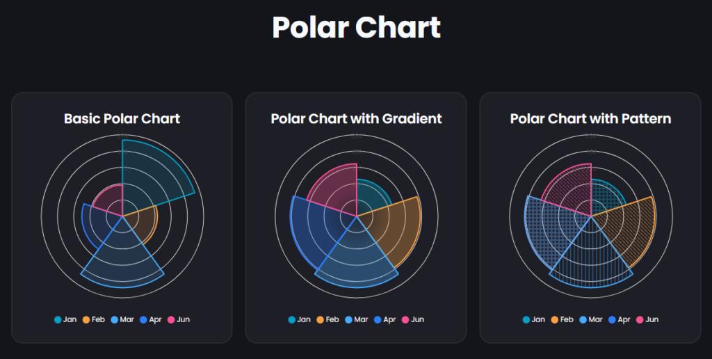 Polar Chart in Graphina - best wordpress chart plugin free   Iqonic Design  How to Create Charts and Graphs in WordPress Polar Chart 1024x516