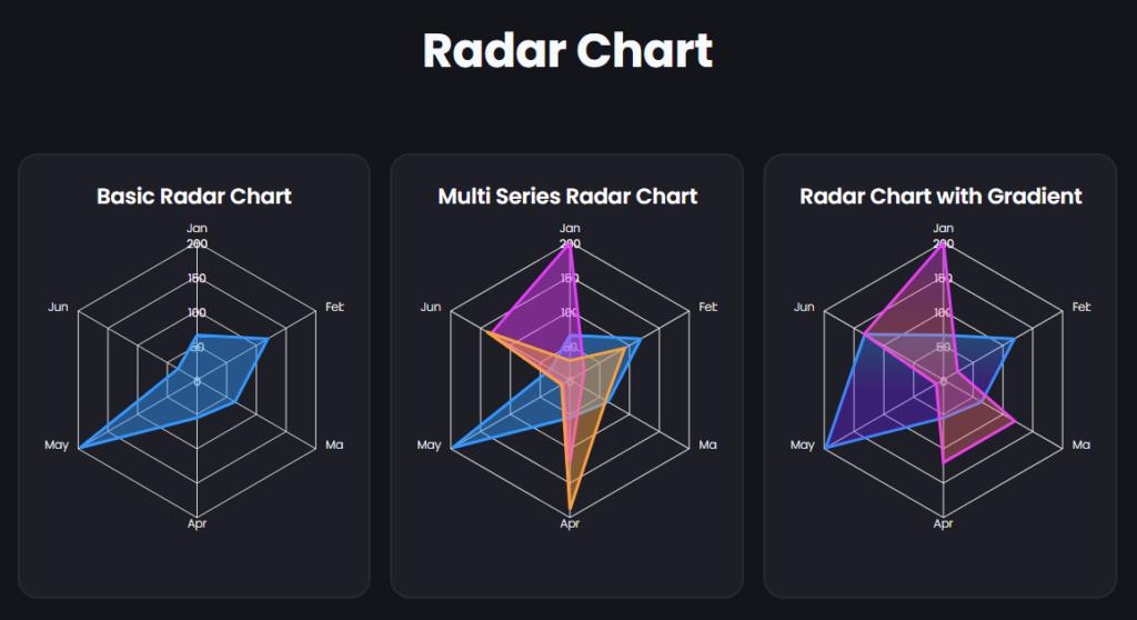 Radar Chart in Graphina - wordpress chart plugin free   Iqonic Design  How to Create Charts and Graphs in WordPress Radar Chart 1024x558