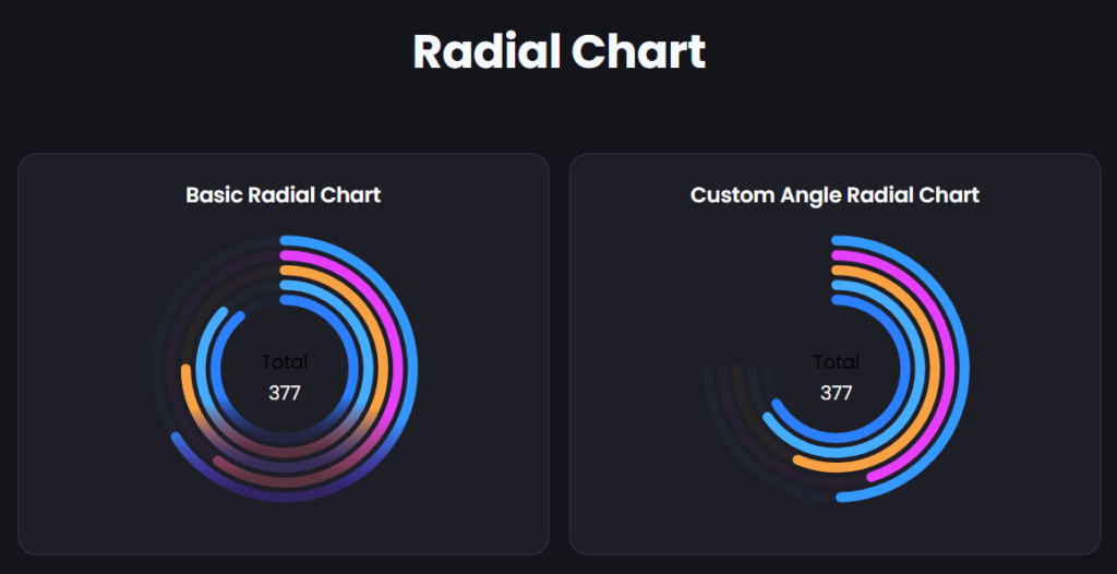 Radial Chart in Graphina - Free Elementor Charts and Graphs   Iqonic Design  How to Create Charts and Graphs in WordPress Radial Chart 1024x526