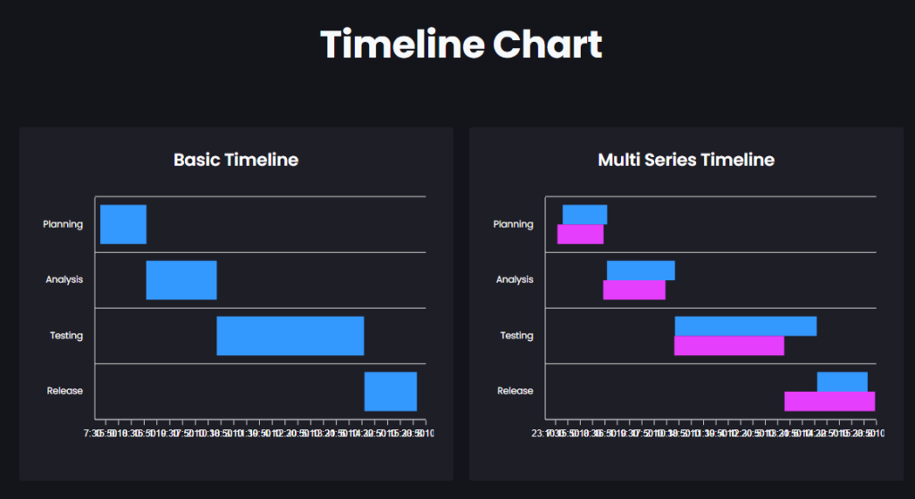 How to Create Charts and Graphs in WordPress Timeline Chart 1024x559